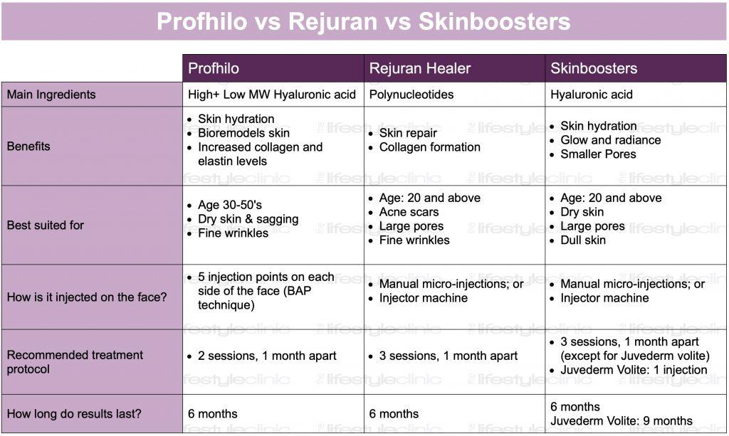 prophily vs rejuran vs skinboosters